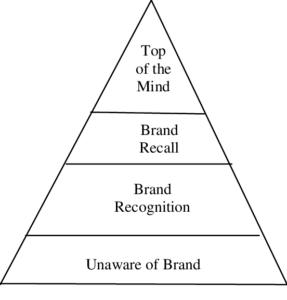 piramid tahapan dalam brand awareness